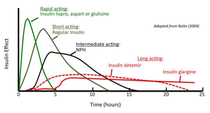 insulins1