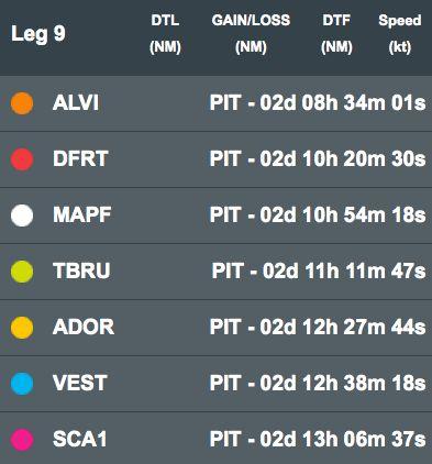 Der aktuelle Stand bei der letzten Etappe. Mit diesen Abständen werden die Yachten am Samstag nach Göteborg starten.