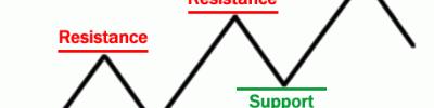 Seri Indikator Analisis Teknikal: Support dan Resistance