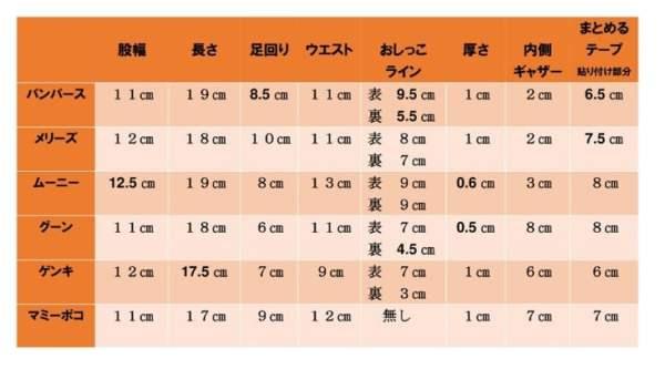 パンパース・メリーズ・ムーニー・グーン・マミーポコ・ゲンキ サイズ比較 表