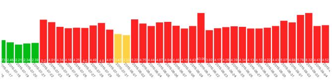 Index wyszukiwarki Google szaleje - zmiana w algo?