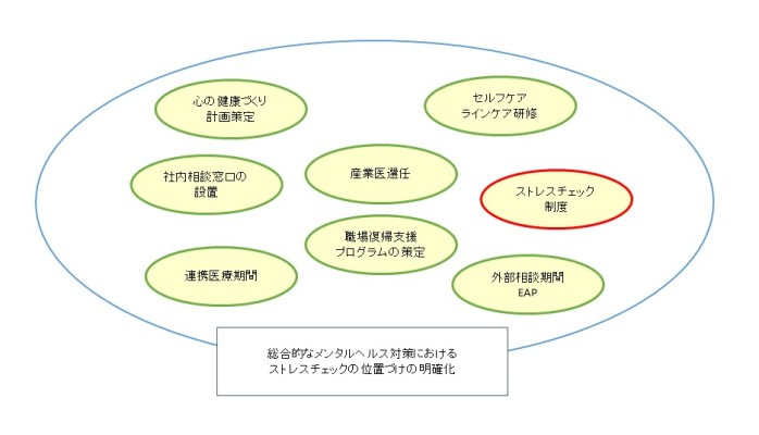 ストレスチェック 図表(補正後)