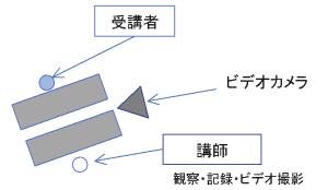 面接演習 (IS) 配置図