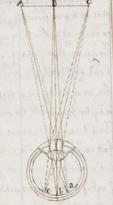 "The modern eye in Thomas Hobbes' ""A Minute or First Draft of the Optiques"" (BL Harley MS 3360), f. 51r."