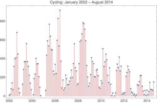 Cycling 2014 8