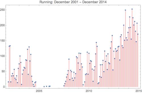 Running 2014 12