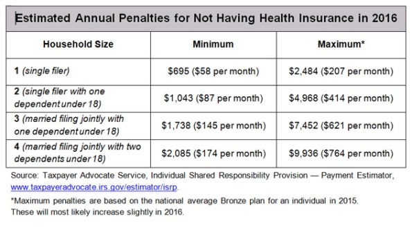 39;Estimated Annual Penalties for Not Having Health Insurance in 2016