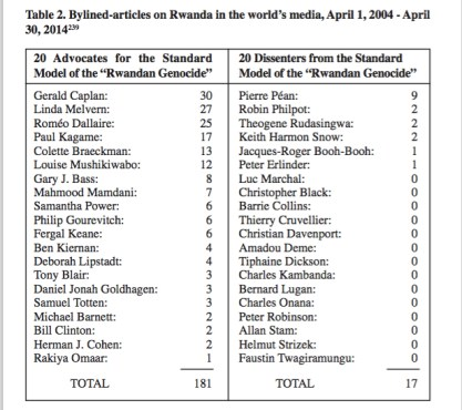 'Enduring Lies' Table 2 Rwandan Genocide pro-con articles 2004-2014 by Ed Herman