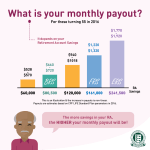 CPF Monthly Payout