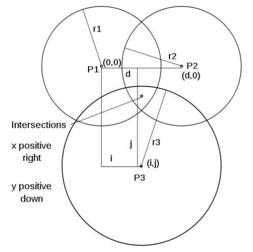 diagram describing trilateration