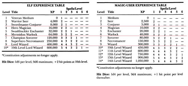 Classic d&d elf and magic user advancement table