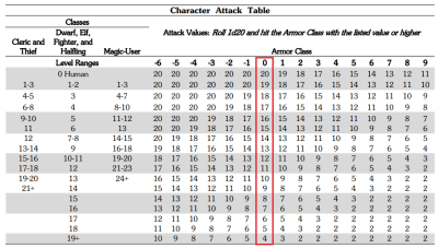 THAC0 calculation table