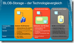 BLOB-Storage – der Technologievergleich