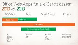 Office Web Apps für alle Geräteklassen -  Fortschritte gegenüber Version 2010