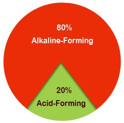 acid-alkaline-pie-chart