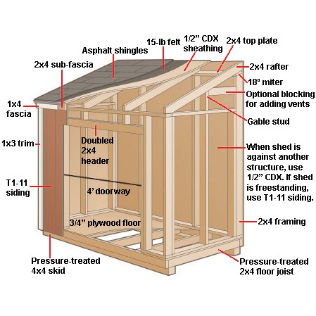 how to make a shed out of wood