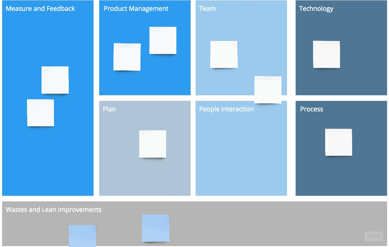 MVP to Product Markit Fit – Startup Agility Framework