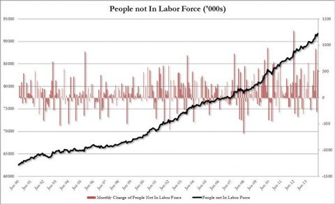 not-in-labor-force
