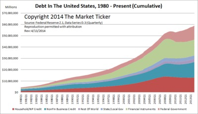 US debt to present