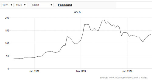gold-chart-1970s