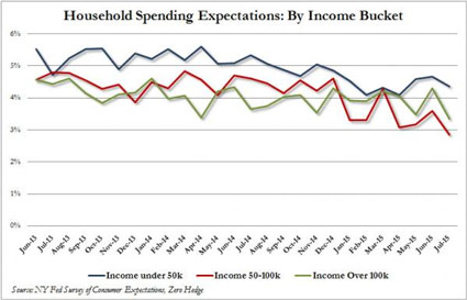 household-spending