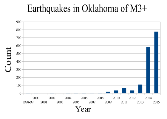 earthquakes_in_oklahoma_since_1978