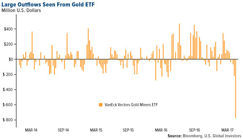 etf-gdxj-outflows