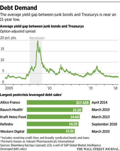 Giant Debt Offer Shows Appetite for Low-Rated Companies - WSJ