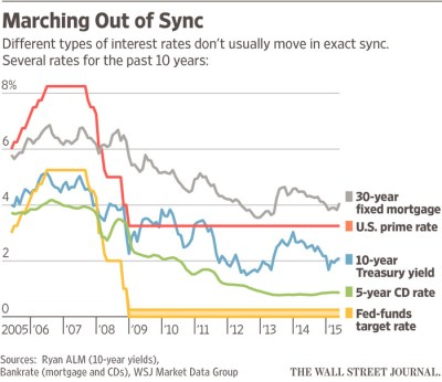 How Your Rates Will Move When the Fed Does - WSJ