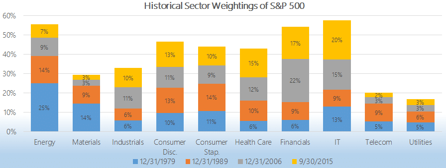 S&P 500 Sector Weights