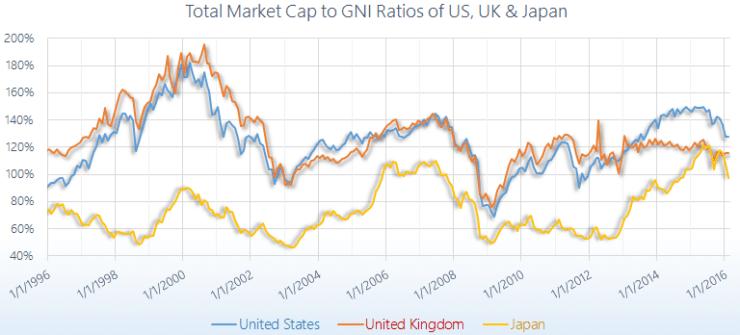 US UK Japan Total Market Cap to GDP Ratio