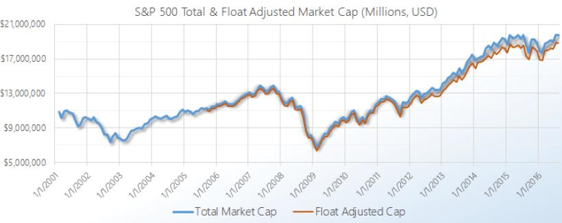 S&P 500 Total Market Cap Float Adjusted Market Cap
