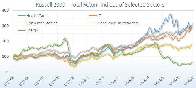 Russell 2000 Sector Performance Return