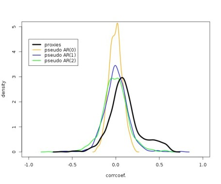 distribution of (pseudo) proxy correlation coefficients