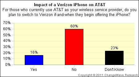 verizon-att-iphone-defectors.jpg