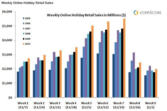 weekly_online_retail_sales.jpg