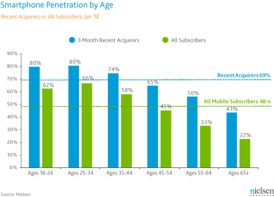 SmartPhone Recent acquirers age1
