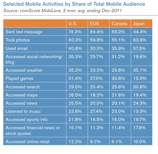 ComScore 2012 Mobile Future in Focus pdf  page 28 of 49