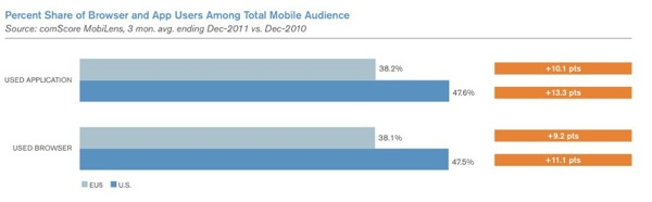 ComScore 2012 mobile browser and apps