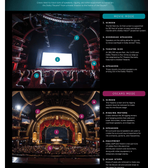 DOLBY THEATRE TRANSFORMATION FOR THE OSCARS (2016)