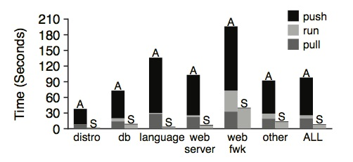 Faster Docker initialization through Slacker snapshots & NFS storage