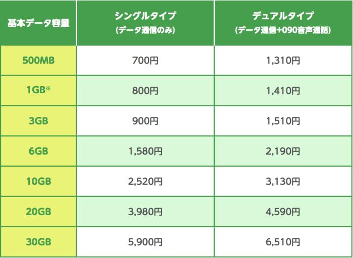 mineoの料金表