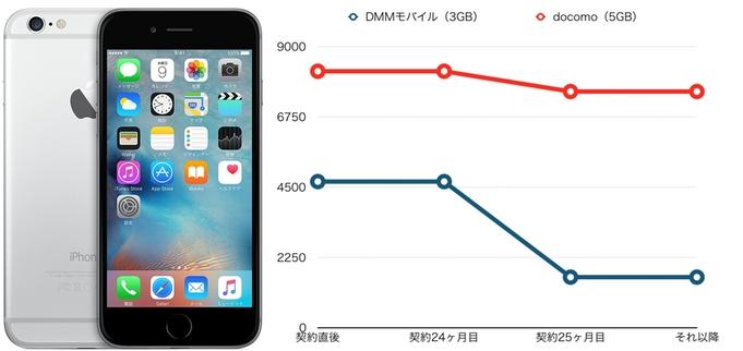 iPhone6 DMMモバイル