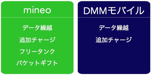 データ量補填サービス mineo DMM