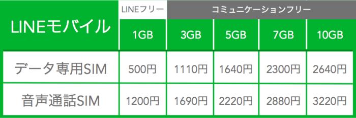 LINEモバイルプラン表