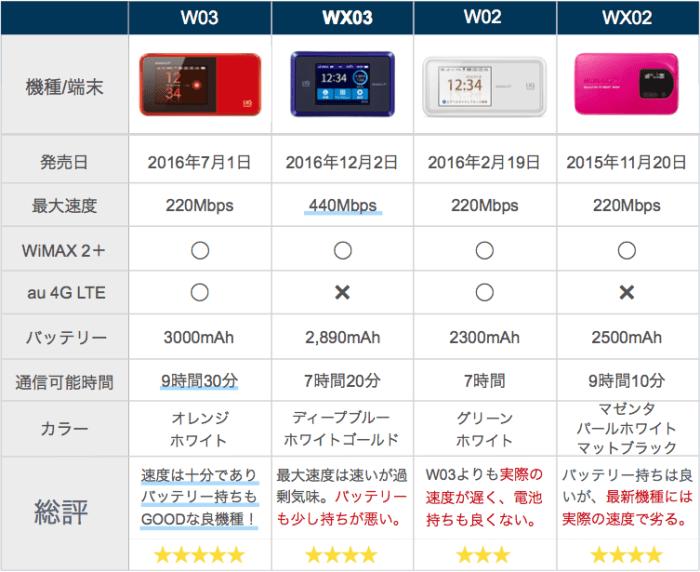 WiMAXルーターの比較表