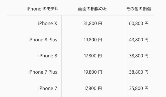 iPhone8の修理費
