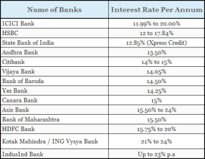 Personal Loan Interest Rates with Eligibility