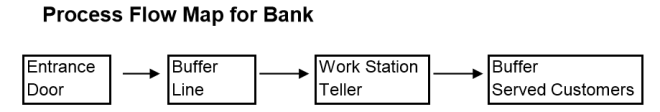 Bank flow map - 2