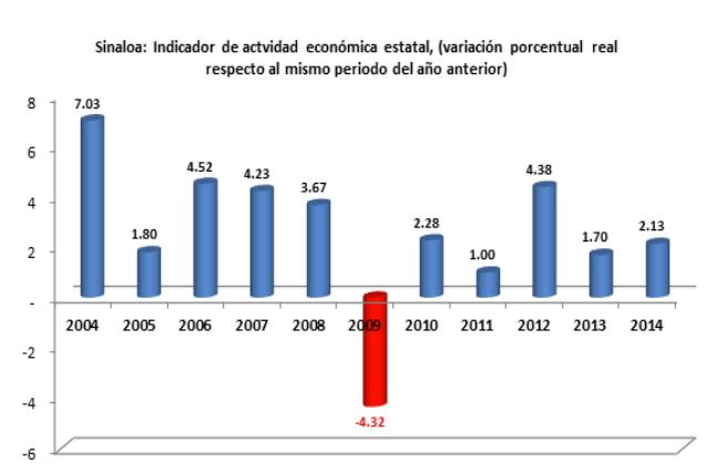 ActividadEconomicaEstatal02